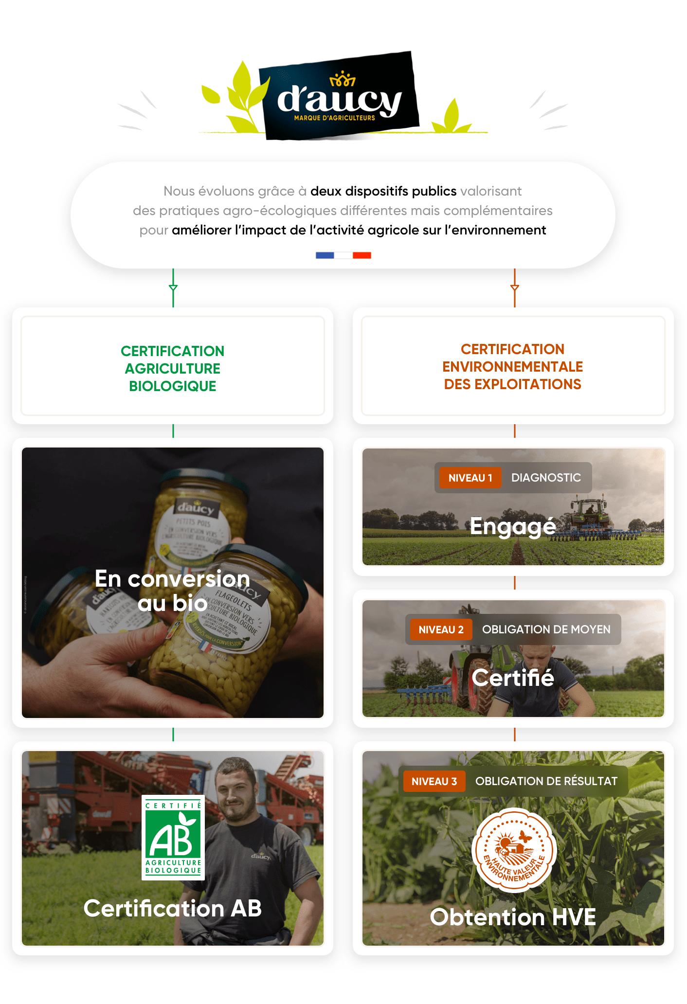 100% de nos agriculteurs certifiés d'ici à 2023